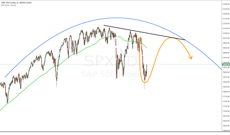 SPX: $SPX / $SPY sideways in range until September.