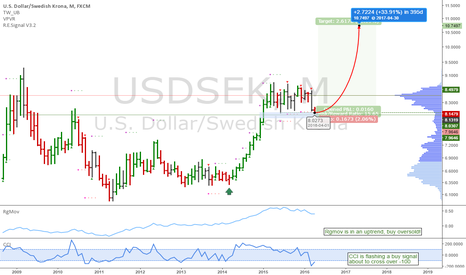 USDSEK: USDSEK: At an ideal level to go long