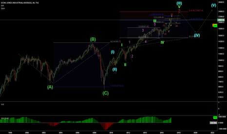 DJI: DJIA long term [2017 - 2022] forecast (wave analysis)