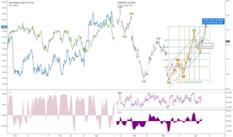 XOM: Which will perform better next week? #Exxon vs $Spy #spreadchart