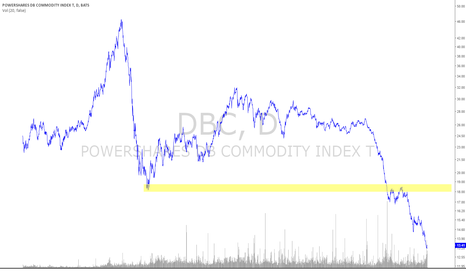 DBC: $DBC Commodities Mean Reversion for 2016?