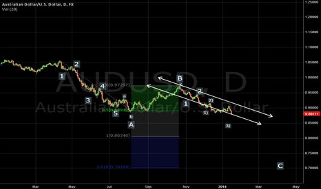 AUDUSD: Waiting for break the initial channel