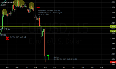 EURUSD: Over sold