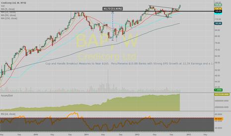 BAP: Emerging Market Bank - Strong Breakout