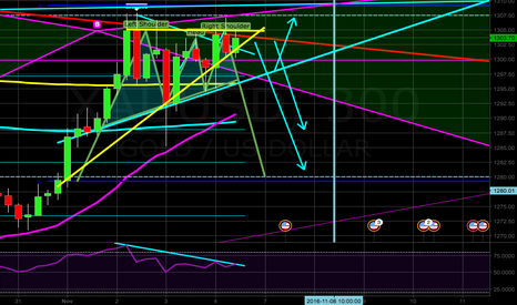 XAUUSD: Potential Head and Shoulders