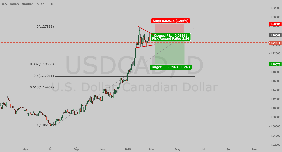 USDCAD Short after important news