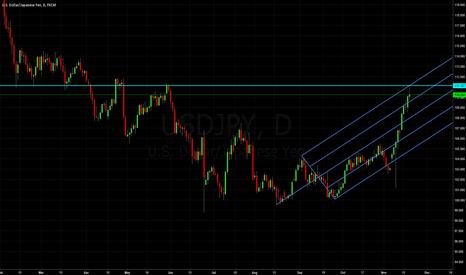 USDJPY: Dollar Yen: Median Line Studies