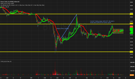 BTCUSD: Current Range. Little Activity, like Watching Paint Dry