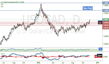 USDCAD: USDCAD will keep up