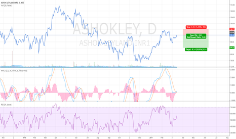 ASHOKLEY: Short Ashok Leyland