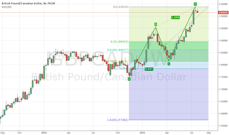 GBPCAD: GBPCAD INTO SHORT
