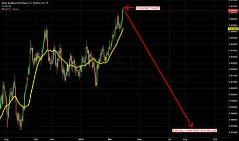 NZDUSD: NZD Short of the century
