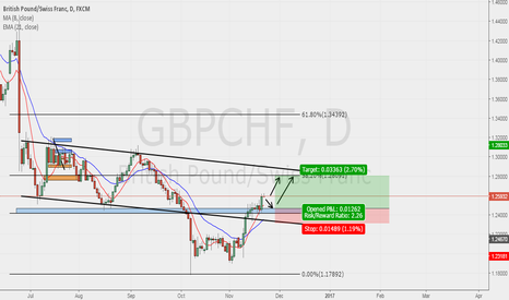 GBPCHF: GBPCHF  POSSIBLE BUY SWING!!!