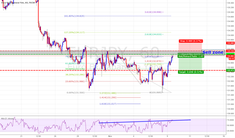 EURJPY: Strong Structure Based Sell Zone on Eurjpy