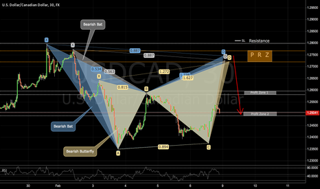 USDCAD: USDCAD: Converging Bats and Butterflies