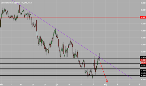 CADJPY: CADJPY trendline rejection