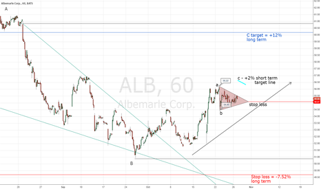 ALB: Albemarle Corp. symmetrical triangle