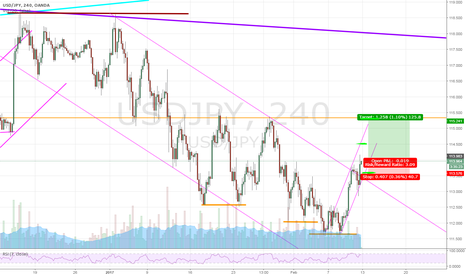 USDJPY: Is this a trend change?