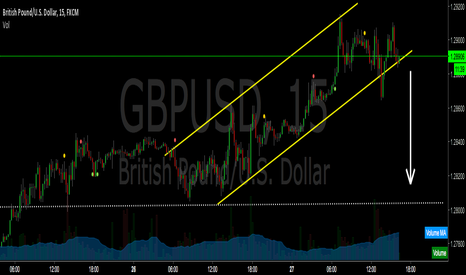 GBPUSD: Testing Channel Breakout and Short...!