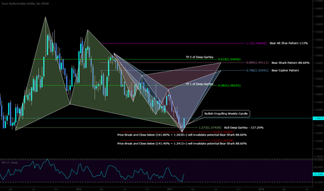 EURAUD: LONG term setup with biases and an engulfing weekly bull candle!