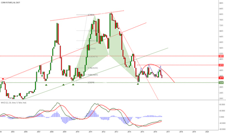 QBC1!: no entry for corn yet, but we could expect to go long after we s