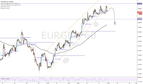 EURGBP: EURGBP-Short to Pivots