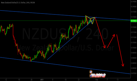NZDUSD: NZDUSD POTENTIAL GARTLEY AT DOWNTREND LINE