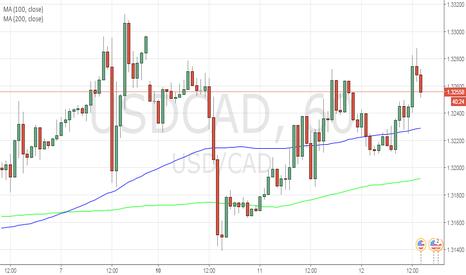 USDCAD: Short USDCAD  - Half R (risk) position