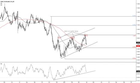 EURUSD: Good spot for buyers near support on EURO