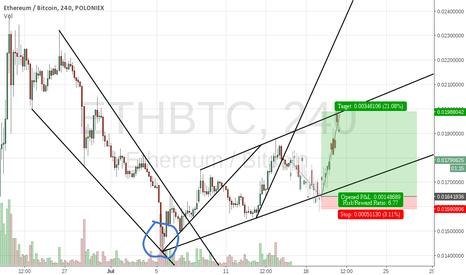 ETHBTC: Upside potential in ETHBTC