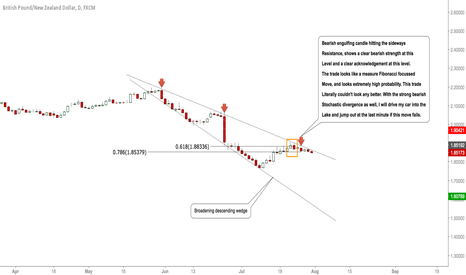 GBPNZD: #GBPNZD: Bears Around- Expecting Some Downside