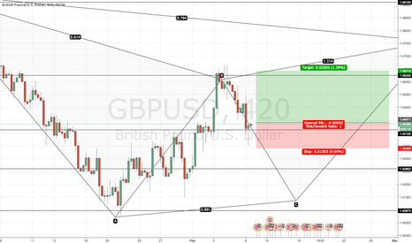 GBPUSD: Possible long GBPUSD
