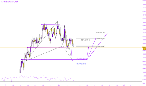 USDCHF: USDCHF - ALL KINDS OF FUN..