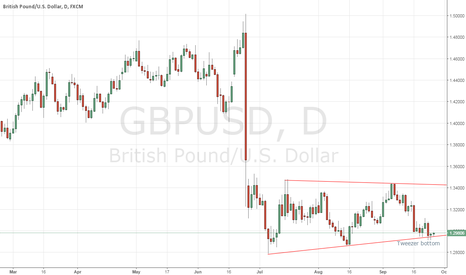 GBPUSD: GBPUSD - A long only candidate