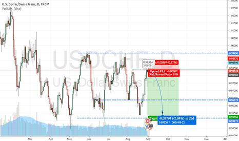 USDCHF: USDCHF Bounce Downwards