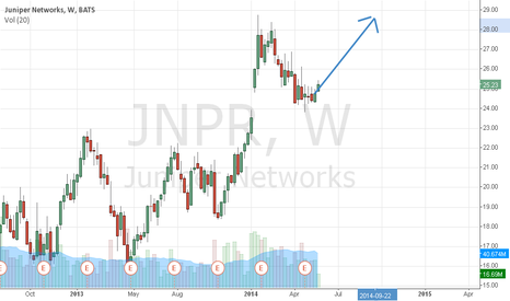 JNPR: JNPR: Long term bullish outlook
