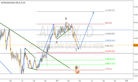 AUDJPY: ABC CORRECTION IN AUDJPY - DAILY CHART