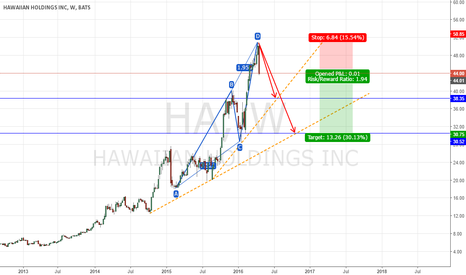 HA: Short Hawaiian Holdings, Bearish ABCD