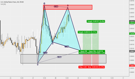 USDCHF: USD/CHF Gartley