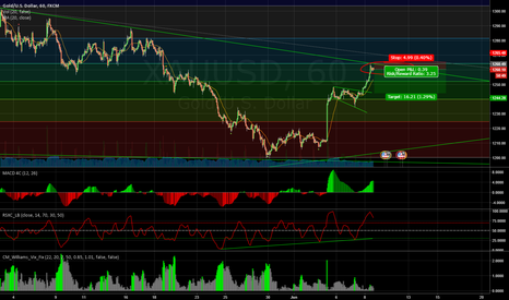 XAUUSD: XAUUSD a little short for the correction here