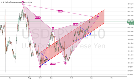 USDJPY: Sell is getting closer ..