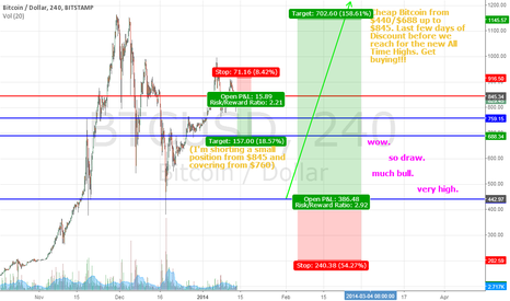 BTCUSD: Cheap Bitcoin from $440/$688. Last few days of Discount b4 ATH!