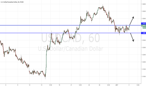 USDCAD: USDCAD Consolidation Trade