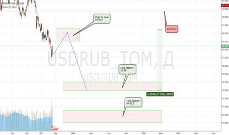 USDRUB_TOM: USDRUB_TOM в шорт. Движение 7,5 руб. или 12%