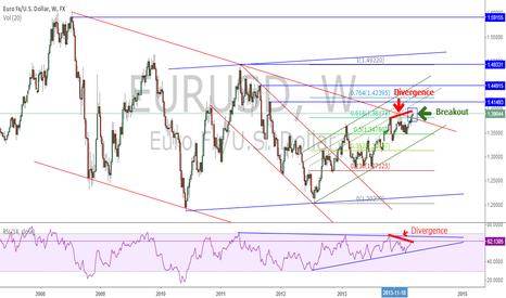 EURUSD: EURUSD Weekly chart