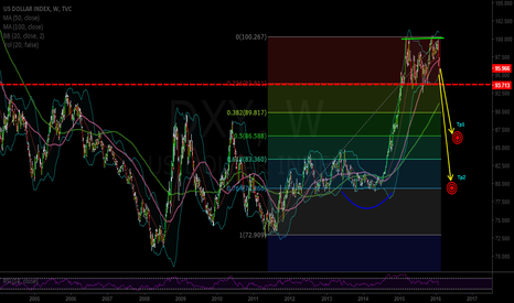 DXY: Time for the dollar to crash..UDX target mid-low 80's