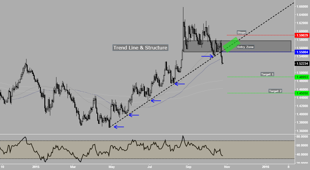 WEEKLY ANALYSIS (26-30 / OCT 2015) - EurAud