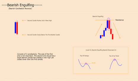 GBPNZD: BEARISH ENGULFING - CANDLE FORMATION (BEARISH REVERSAL)