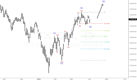 TXCX: The main Canadian index showing a nice path for the stock market