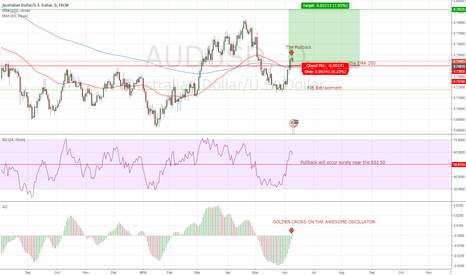AUDUSD: AUD/USD going long !